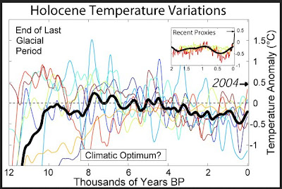 Temperature variations during the Holocene from a collection of different reconstructions and their average. The most recent period is on the right. Note that the recent warming is not shown on the graph.