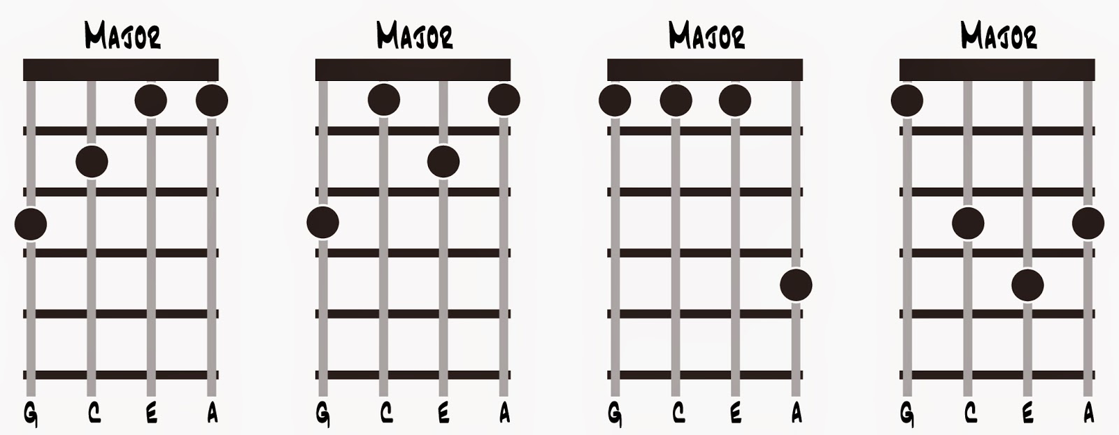Cognition and reality ukulele chords and perceptrons four examples of four closed form or moveable shapes that define major chords for the ukulele see text for details hexwebz Gallery