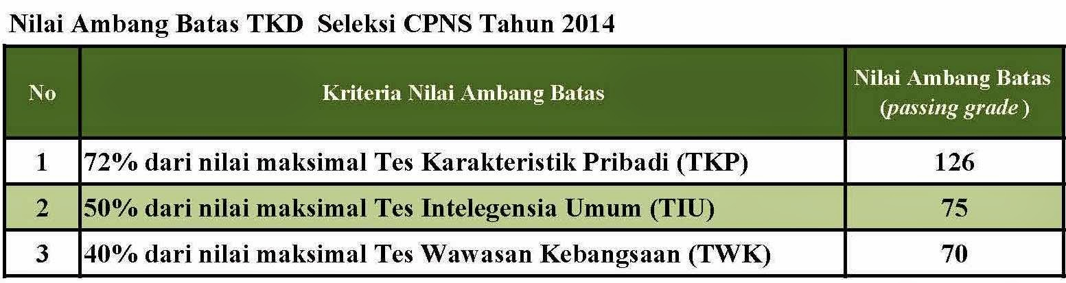Passing Grade Tes Kompetensi Dasar CPNS 2014 Sistem CAT