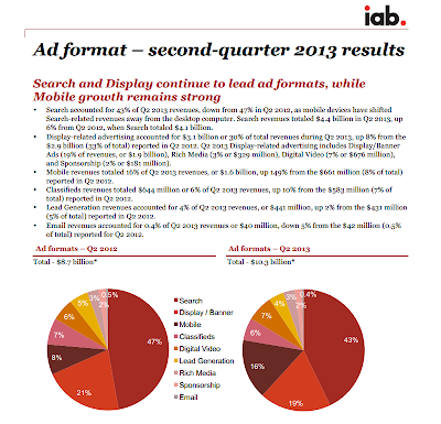 NewYork: iab publishes 2013 first six months´results October 2013