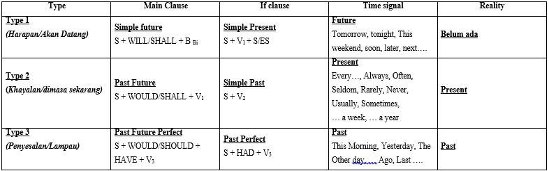 CONDITIONAL SENTENCE (Kalimat Pengandaian Dalam Bahasa Inggris)