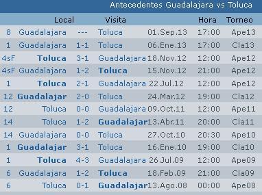 ... Previa Chivas vs Toluca Apertura 2013 Jornada 8 Liga Bancomer Mx