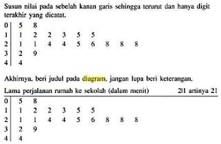 Belajar matematika dan fisika statistika diagram batang daun ccuart Image collections