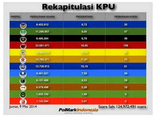 ... Sahkan Hasil Pemilu, Suara PKS Naik - Kursi Turun | PIYUNGAN ONLINE