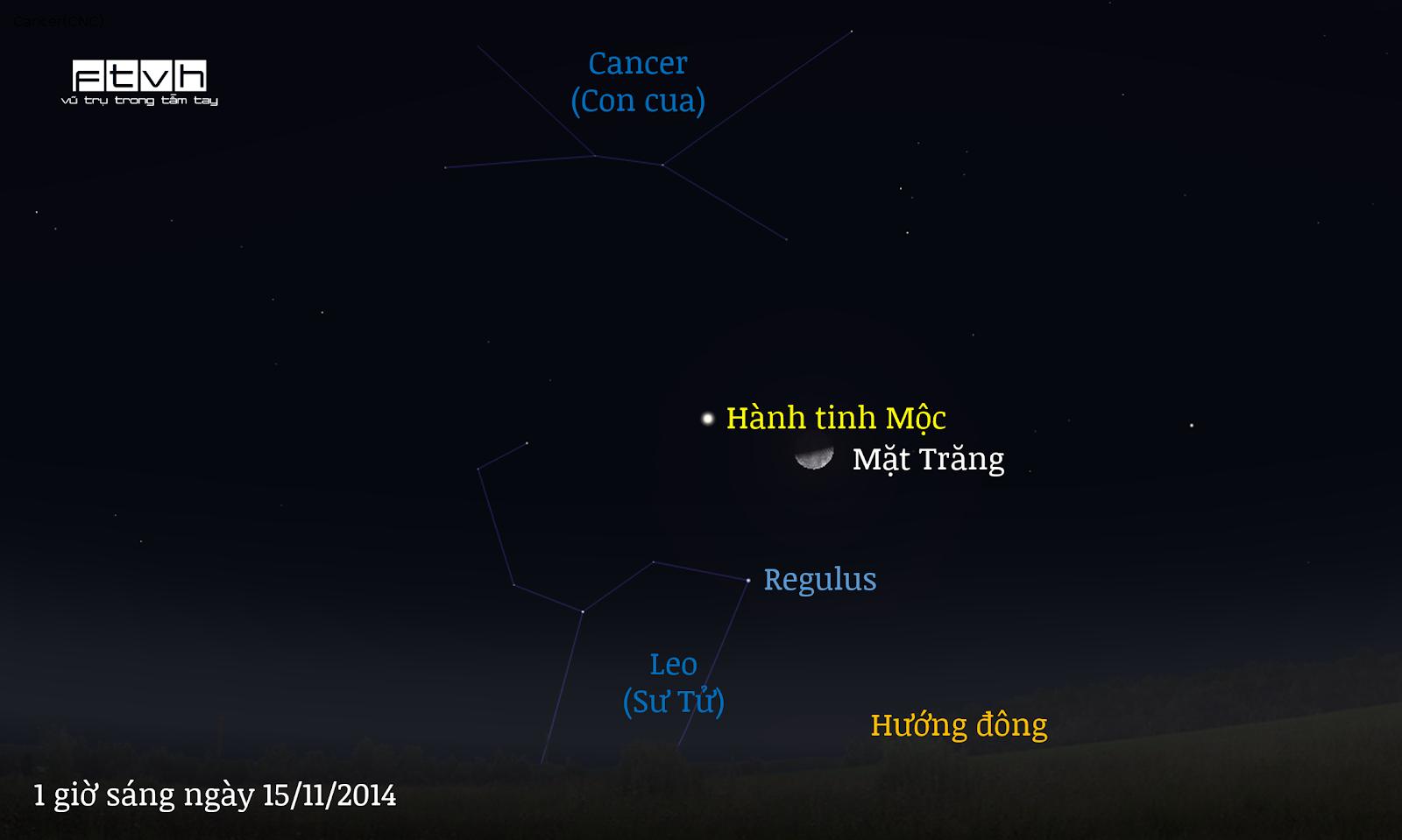 Minh họa bầu trời hướng đông vào lúc 1 giờ sáng ngày 15/11/2014 khi trăng hạ huyền vừa mọc lên.