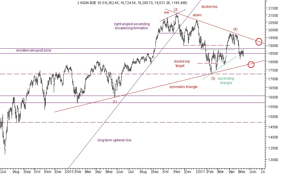Beyond technical analysis anlise tcnica ao bse 30 anlise tcnica ao bse 30 ccuart Choice Image