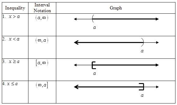 Graphing One Single Variable Inequalities Worksheet