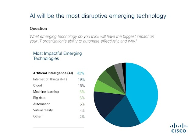 AI will be the most disruptive emerging technology