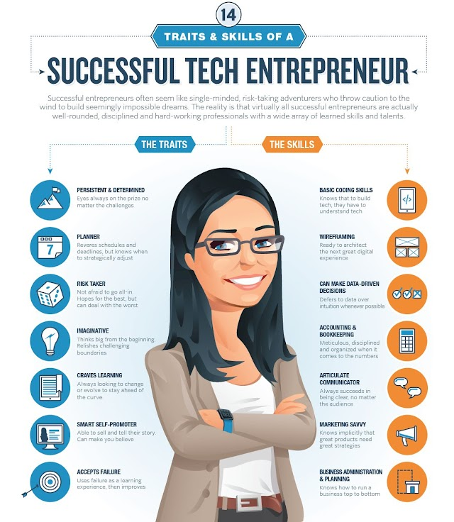 Traits a #skills of a successful tech #entrepreneur - #startsmeup