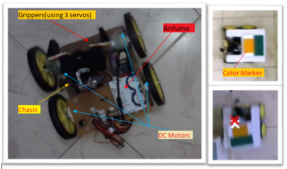 Very basic Color-based Object Detection with OpenCV C/C++ library +