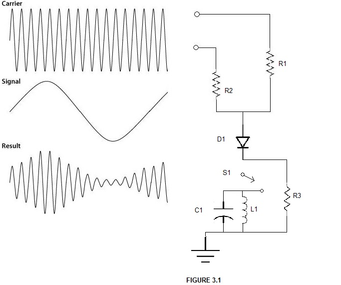 mixing  u0026 amplitude modulation principle