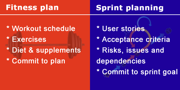 Fitness plan * Workout schedule  * Exercises  * Diet & supplements  * Commit to plan; Sprint planning * User stories  * Acceptance criteria * Risks, issues and dependencies * Commit to sprint goal