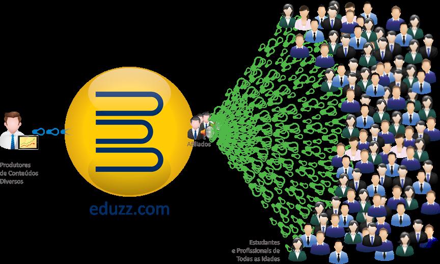 Eduzz - Uma Excelente Plataforma de Afiliados, Ganhe Dinheiro com Eduzz