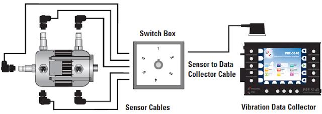 Sensores de vibración para montaje permanente