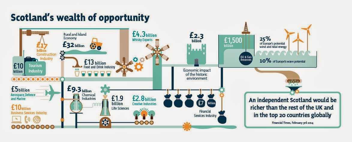 Scotland's Wealth of Opportunity: £5 Billion - Aerospace Defence,  £32 Billion - Rural and Highland Economy, £1500 Billion - Oil and Gas, £10 Billion - Tourism, £9.3 Billion - Chemical Industries, £2.3 Billion - Economic Impact of the Historic Environment, £7 Billion - Financial Services Industry, £17 Billion - Construction Industry