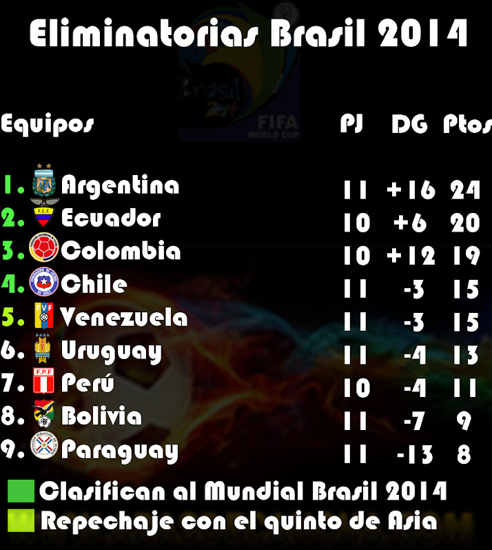Tabla de Posiciones de las Eliminatorias Brasil 2014