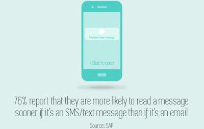 sms-email-qua-dien-thoai