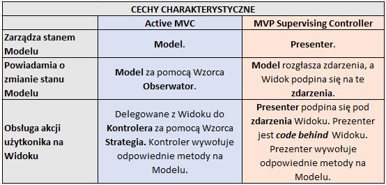 MVP vs MVC - cechy charakterystyczne