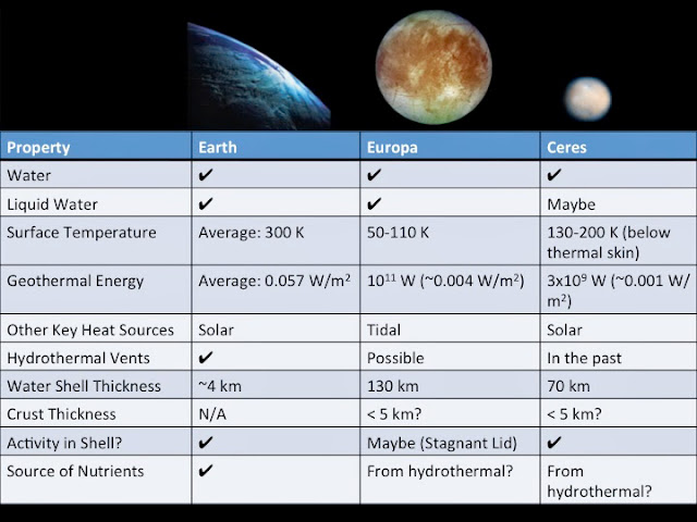 Comparing the habitability of Earth to Jupiter's icy moon Europa and the dwarf planet Ceres. Credit: Dawn EPO CosmoQuest