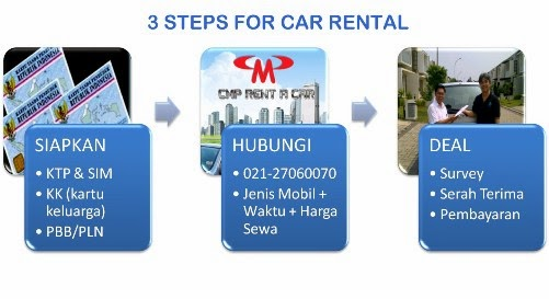3 Simple Steps. Self Drive  Car Rental