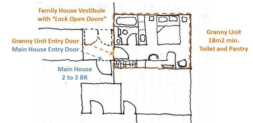 Jiwa development planning architecture 3 0 the for Granny units