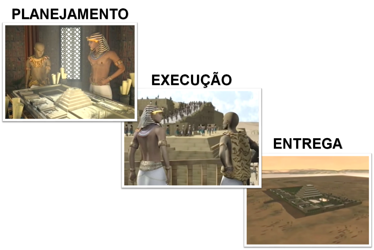 Planejamento - Execução - Entrega