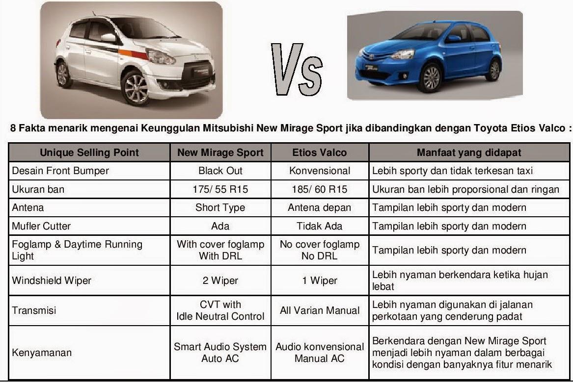 http://www.mitsubishisurabaya.com/2015/01/inilah-perubahan-penting-pada-new-mitsubishi-mirage-sport-2015.html