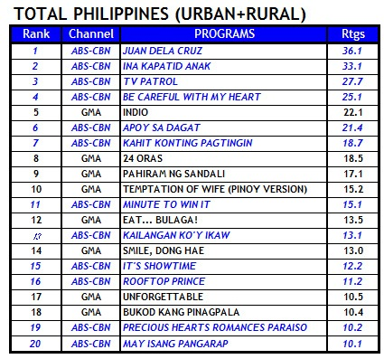 Top 20 Programs nationwide (March 5, 2013)