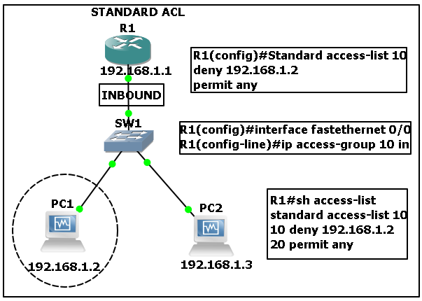 networking network security essay
