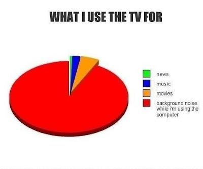 What do you use TV for New, Music, Movies or background Noise?