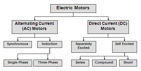 X dc motor basic for Types of dc motor