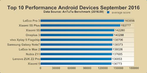 Nenhum dos 10 smartphones Android mais potentes do mundo é vendido no Brasil