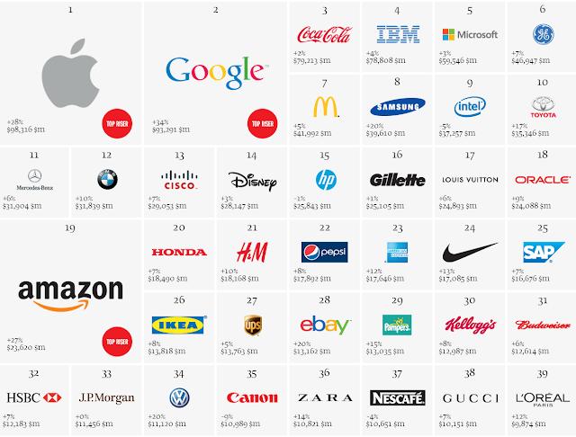 top brands 2013 Interbrand