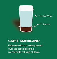 anatomy of a caffe americano