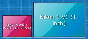 Le dimensioni del sensore della Nikon P7700 a confronto con quelle del sensore della Serie 1