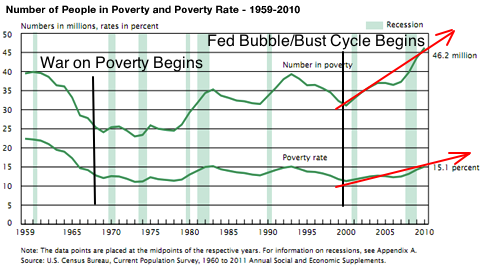The War On Poverty: A War On Social Mobility - poverty rate chart