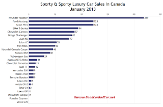 Canada January 2013 sports car sales chart