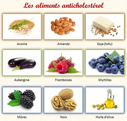Les Aliments Anti Cholest Rol R Gime Pauvre En Calories