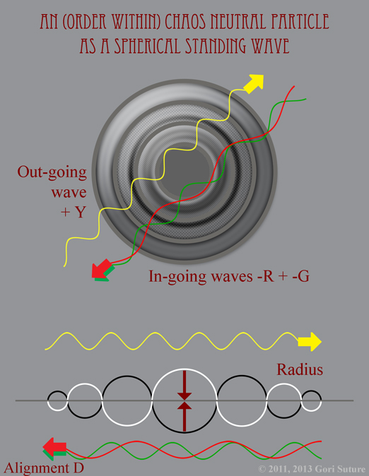 When expressed as a Spherical Standing Wave, Alignment D: Chaos (Neutral) Alignment (illustrating Order Within Chaos) ) is composed of 1 Positive Out-going Wave and 2 Negative In-going Waves.  In this illustration, a yellow particle of light is composed of 1 Positive Out-going Yellow Wave and 1 Negative In-going Red Wave plus 1 Negative In-going Green Wave.