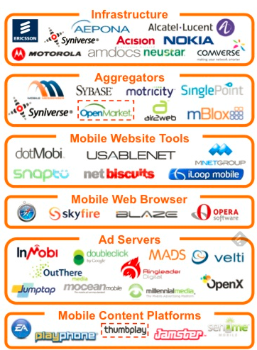 """ mobile content networks and infrastructure"