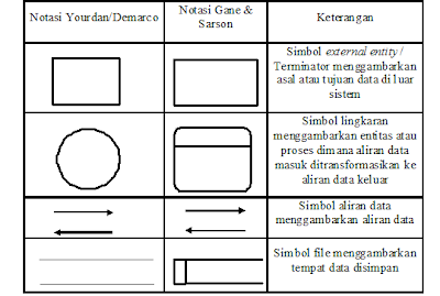 Penjelasan context diagram dan data flow diagram a kesatuan luar external entity ccuart Images