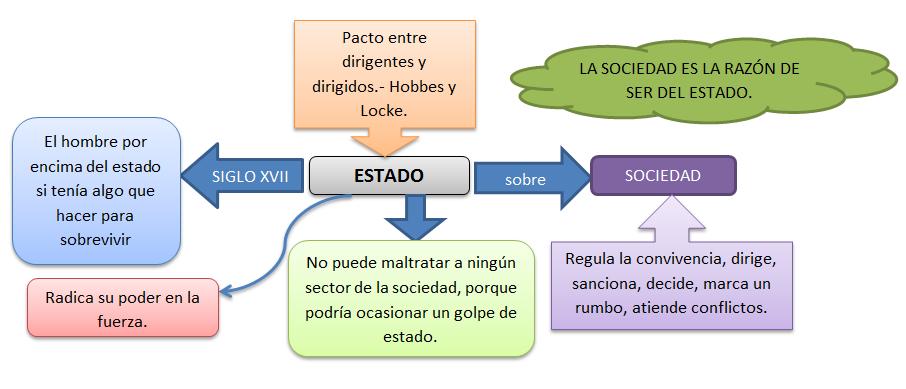 estado sociedad y cultura:
