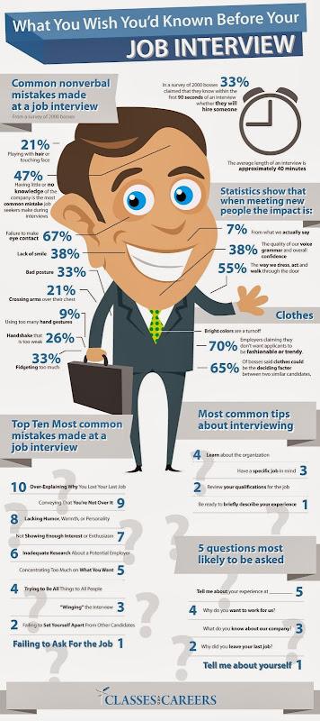 Tips wawancara kerja - kesalahan pelamar saat job interview