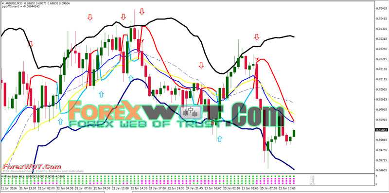 Bollinger bands deviation