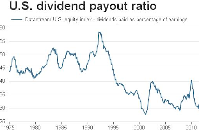 Pengertian Dividend Payout Ratio