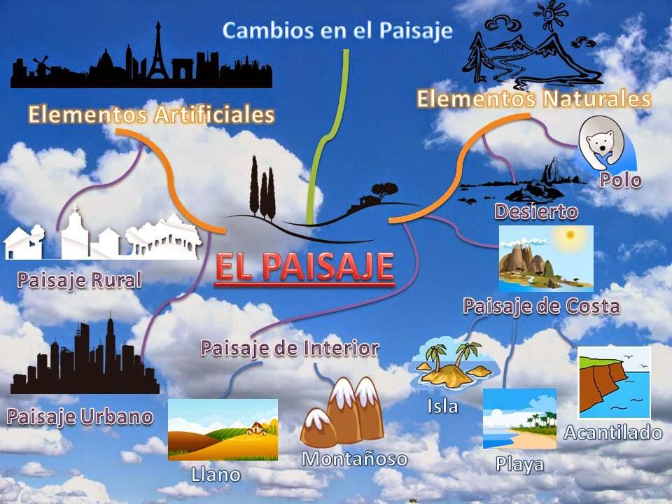 Colegio la milagrosa maquetas sobre los diferentes tipos - Tipos de paisajes ...