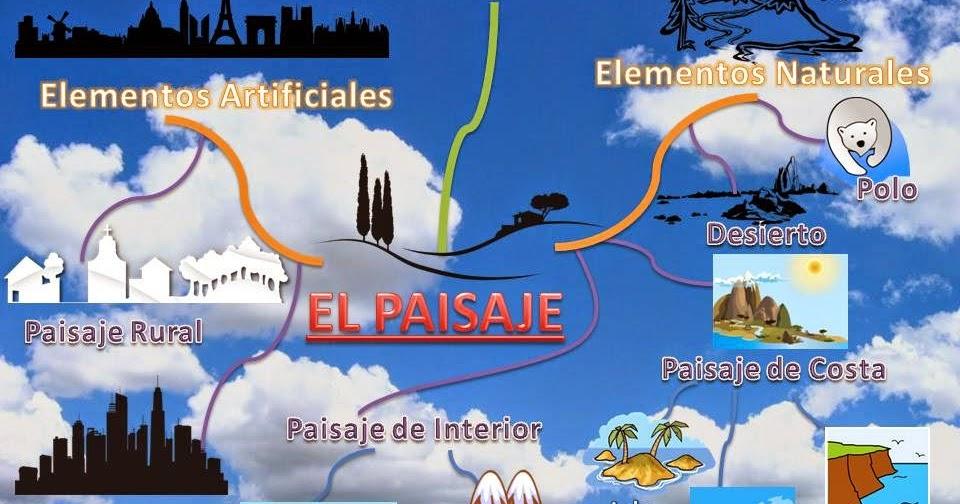 Colegio la milagrosa maquetas sobre los diferentes tipos de paisajes 3 e p - Tipos de paisajes ...