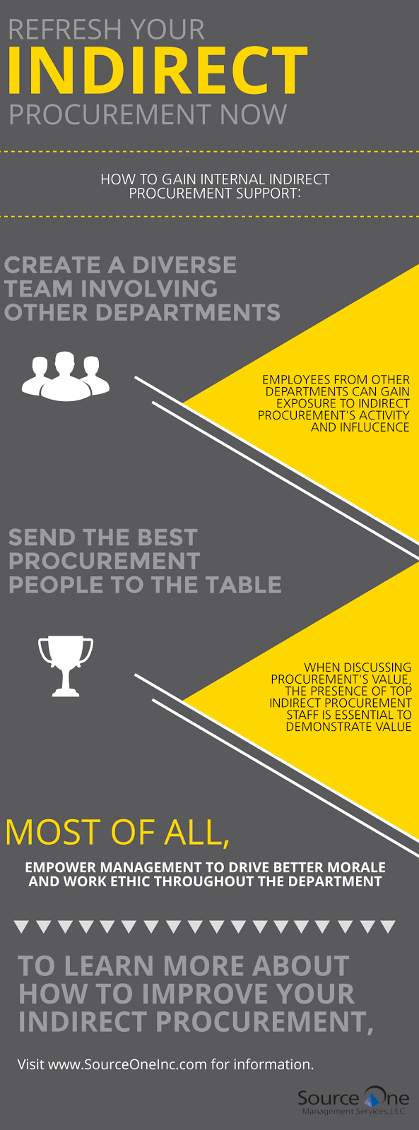 Refresh Your Indirect Procurement Now - The Strategic Sourceror
