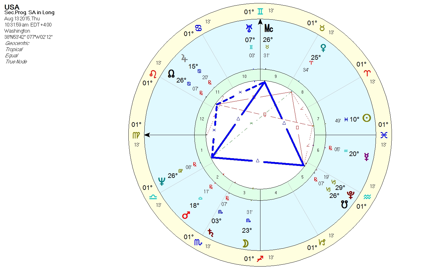 Astrology the usa natal chart guns and violence part 2 in this post i will be looking at the usas progressed chart within the natal chart along with transits to natal chart so we can see what might be on the nvjuhfo Gallery
