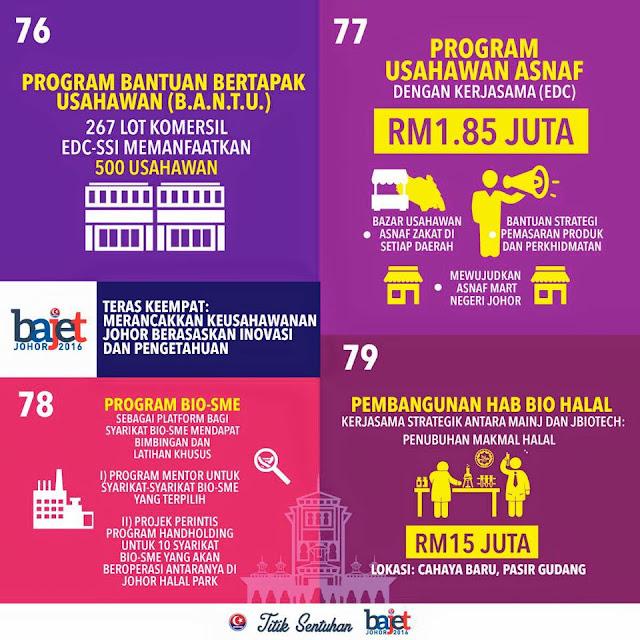 Merancakkan Keusahawanan Johor